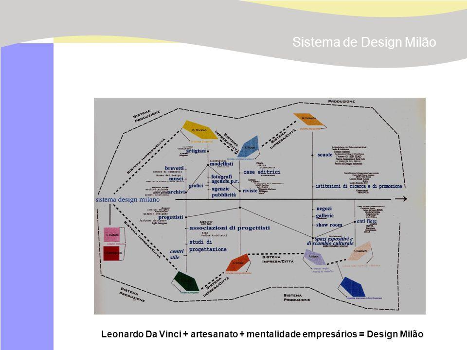 Universidade Estadual de Londrina. www.projetomilano.pro.br doroteia@sercomtel.com.br Leonardo Da Vinci + artesanato + mentalidade empresários = Desig