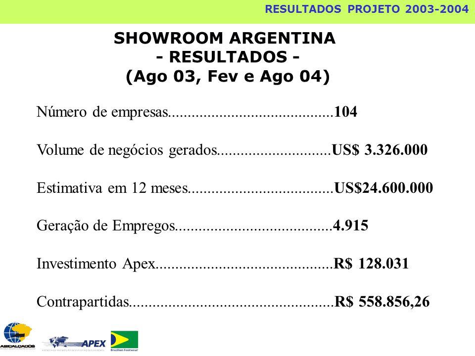 SHOWROOM ARGENTINA - RESULTADOS - (Ago 03, Fev e Ago 04) RESULTADOS PROJETO 2003-2004 Número de empresas..........................................104