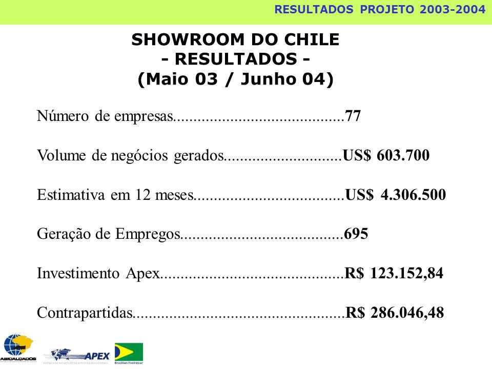 SHOWROOM DO CHILE - RESULTADOS - (Maio 03 / Junho 04) Número de empresas..........................................77 Volume de negócios gerados.......