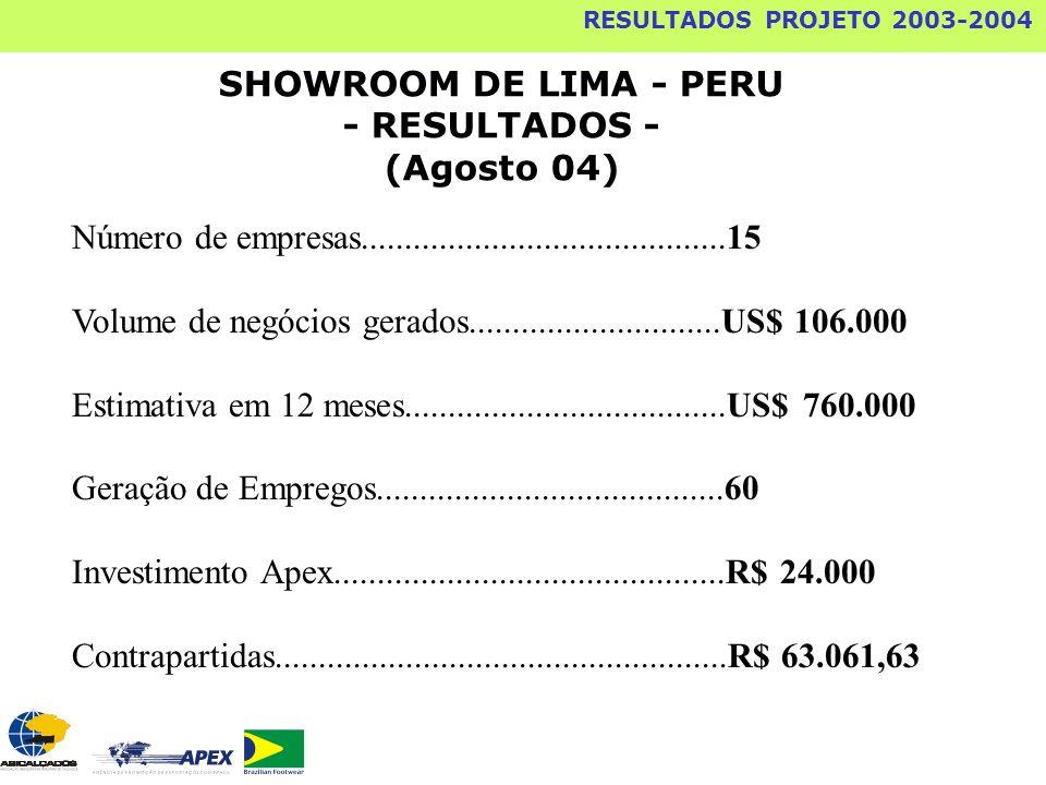 RESULTADOS PROJETO 2003-2004 SHOWROOM DE LIMA - PERU - RESULTADOS - (Agosto 04) Número de empresas..........................................15 Volume