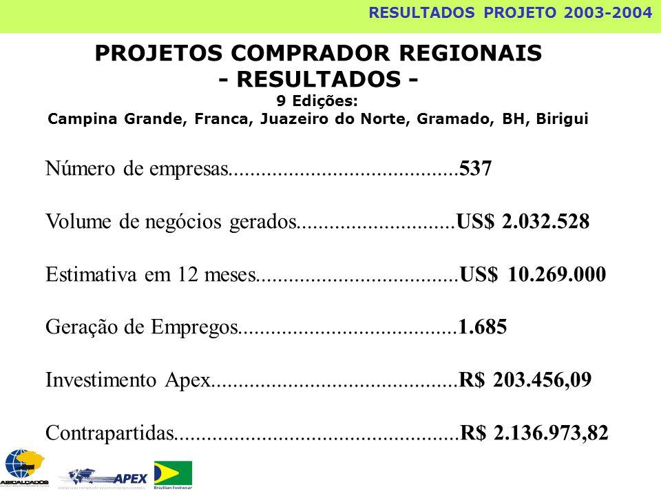 RESULTADOS PROJETO 2003-2004 PROJETOS COMPRADOR REGIONAIS - RESULTADOS - 9 Edições: Campina Grande, Franca, Juazeiro do Norte, Gramado, BH, Birigui Nú