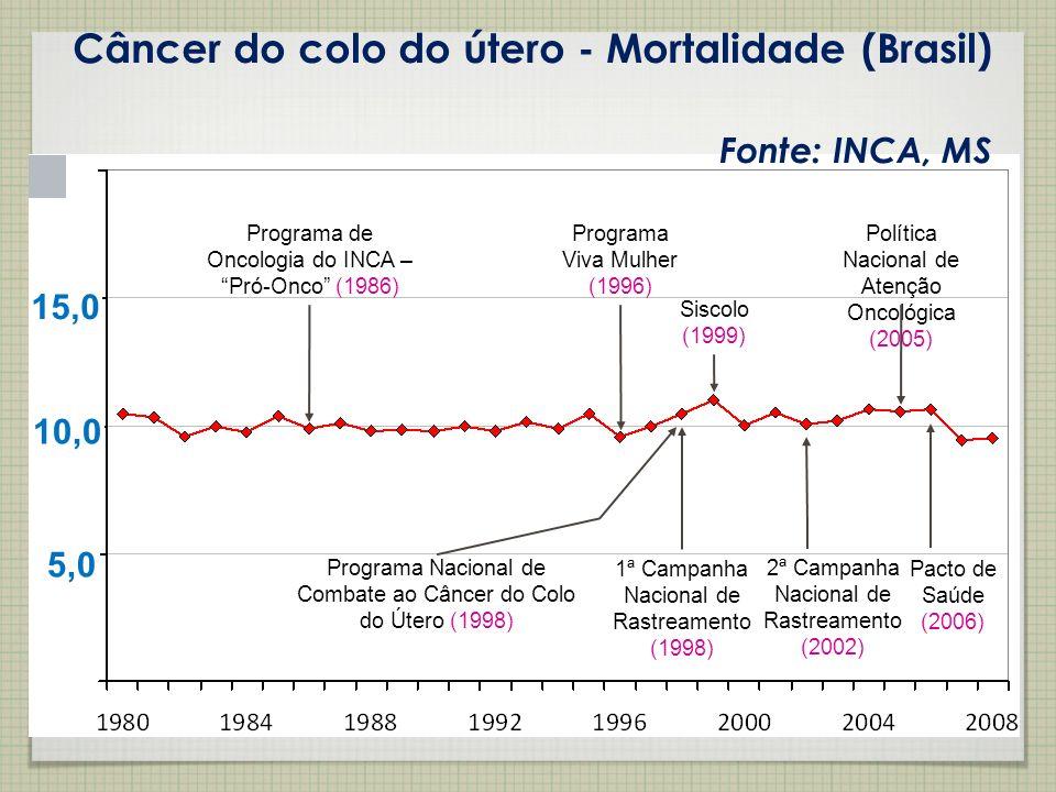 Câncer do colo do útero - Mortalidade (Brasil) Fonte: INCA, MS Programa Viva Mulher (1996) Programa de Oncologia do INCA – Pró-Onco (1986) Siscolo (19