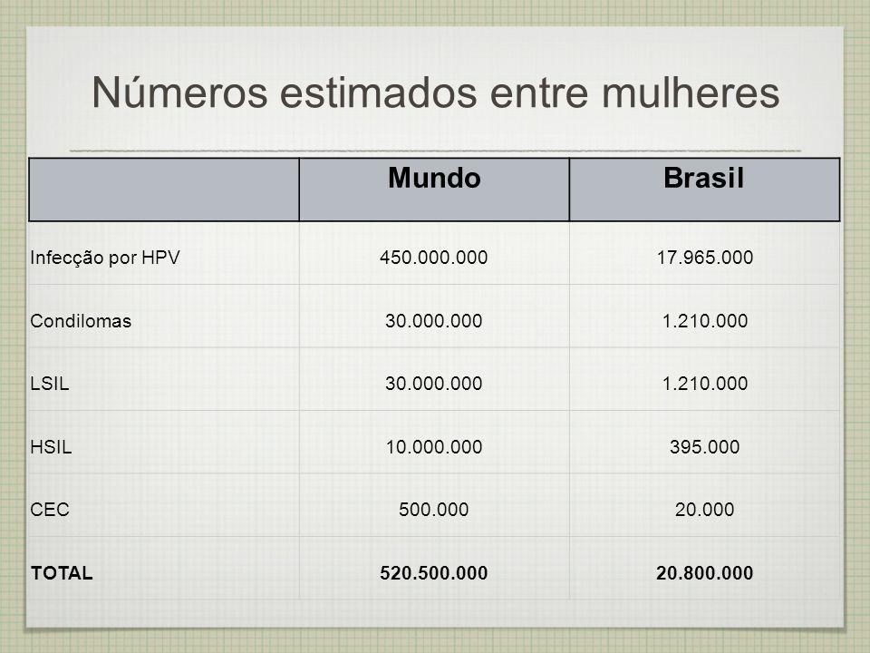 Números estimados entre mulheres MundoBrasil Infecção por HPV450.000.00017.965.000 Condilomas30.000.0001.210.000 LSIL30.000.0001.210.000 HSIL10.000.00