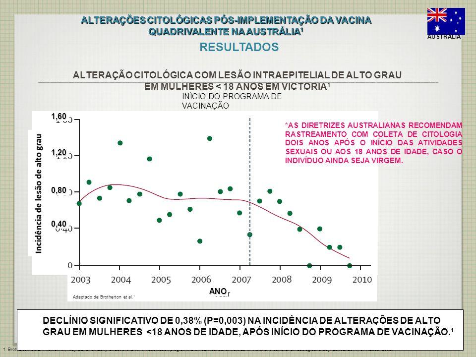 ALTERAÇÃO CITOLÓGICA COM LESÃO INTRAEPITELIAL DE ALTO GRAU EM MULHERES < 18 ANOS EM VICTORIA 1 INÍCIO DO PROGRAMA DE VACINAÇÃO ANO 1,60 1,20 0,80 0,40