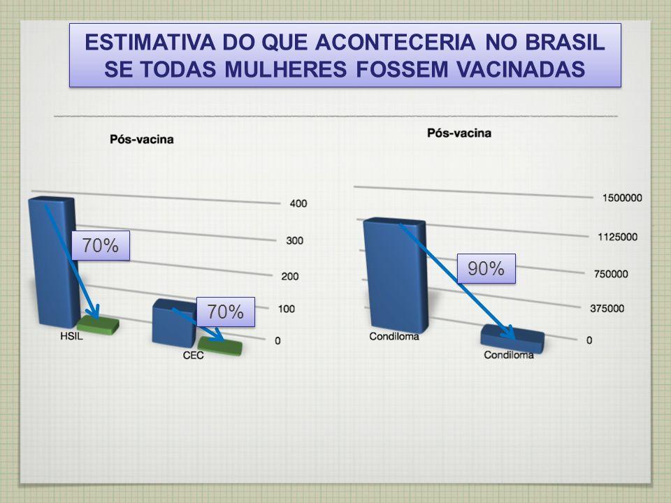 ESTIMATIVA DO QUE ACONTECERIA NO BRASIL SE TODAS MULHERES FOSSEM VACINADAS 70% 90%