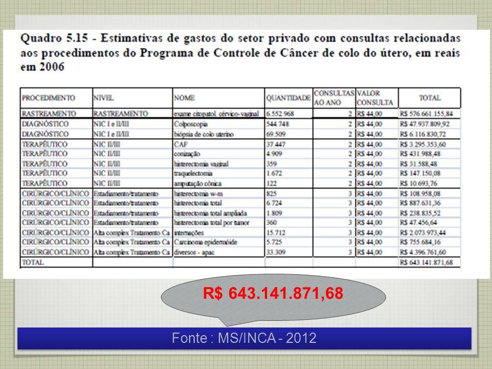 Fonte : MS/INCA - 2012 R$ 643.141.871,68