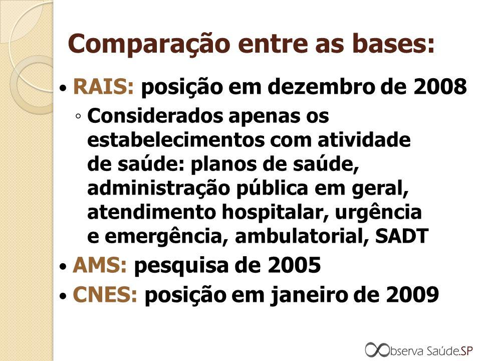 Comparação entre as bases: RAIS: posição em dezembro de 2008 Considerados apenas os estabelecimentos com atividade de saúde: planos de saúde, administração pública em geral, atendimento hospitalar, urgência e emergência, ambulatorial, SADT AMS: pesquisa de 2005 CNES: posição em janeiro de 2009