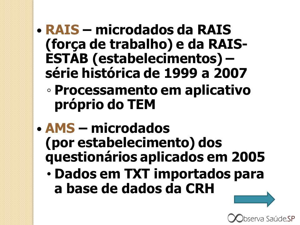 RAIS – microdados da RAIS (força de trabalho) e da RAIS- ESTAB (estabelecimentos) – série histórica de 1999 a 2007 Processamento em aplicativo próprio do TEM AMS – microdados (por estabelecimento) dos questionários aplicados em 2005 Dados em TXT importados para a base de dados da CRH