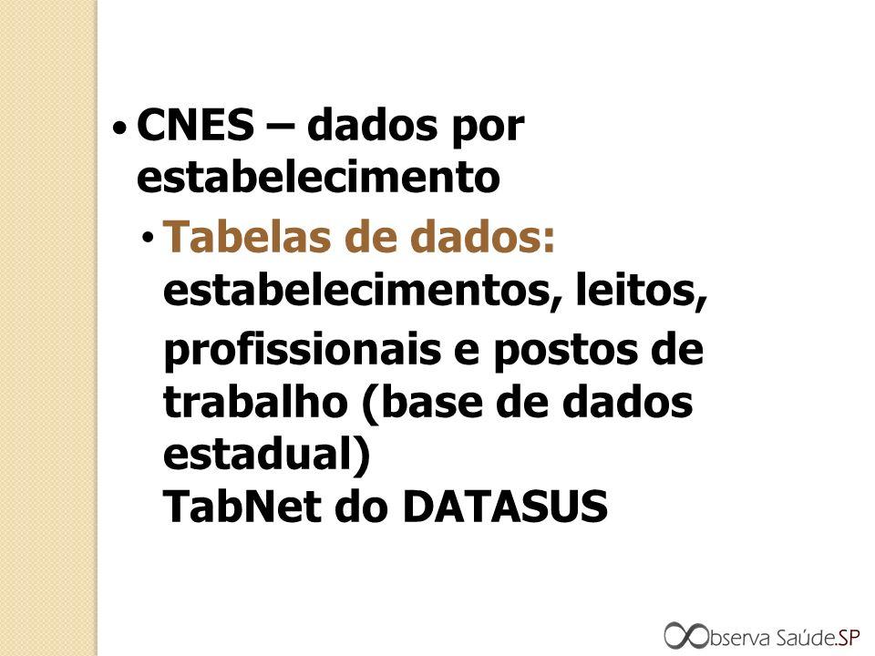 CNES – dados por estabelecimento Tabelas de dados: estabelecimentos, leitos, profissionais e postos de trabalho (base de dados estadual) TabNet do DATASUS