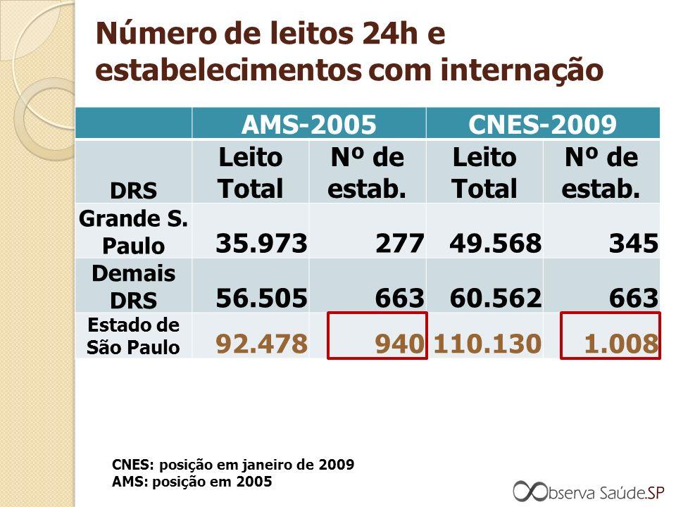 Número de leitos 24h e estabelecimentos com internação AMS-2005CNES-2009 DRS Leito Total Nº de estab.