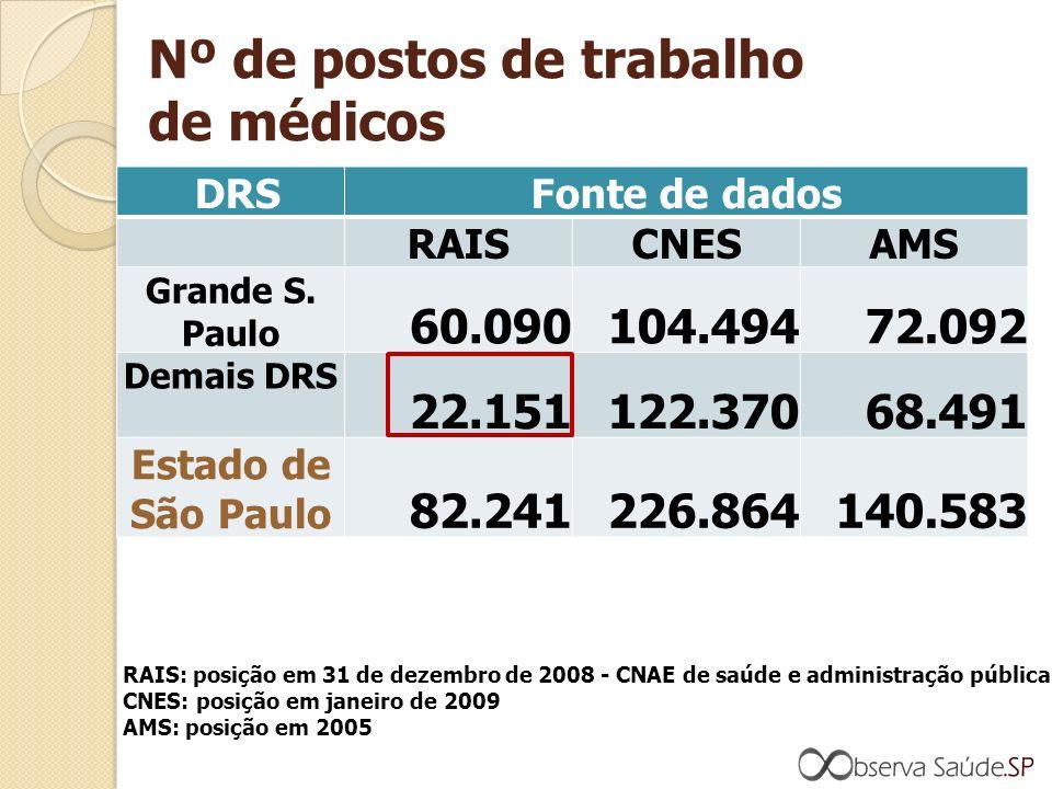 Nº de postos de trabalho de médicos DRSFonte de dados RAISCNESAMS Grande S.
