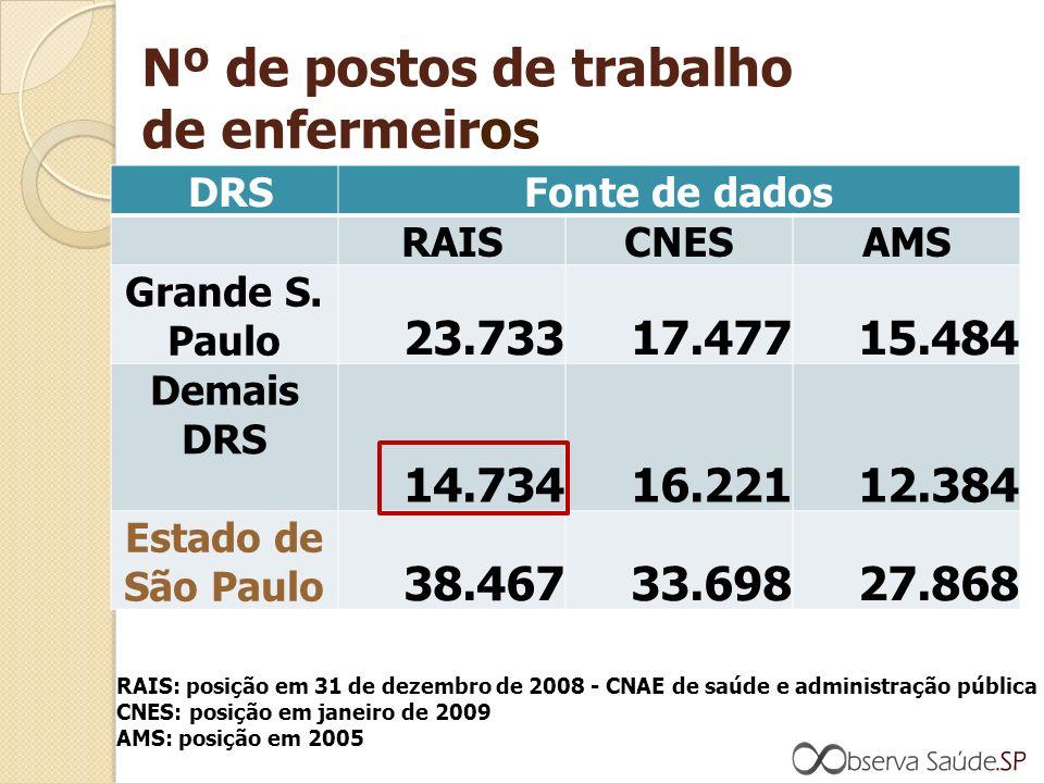 Nº de postos de trabalho de enfermeiros DRSFonte de dados RAISCNESAMS Grande S.