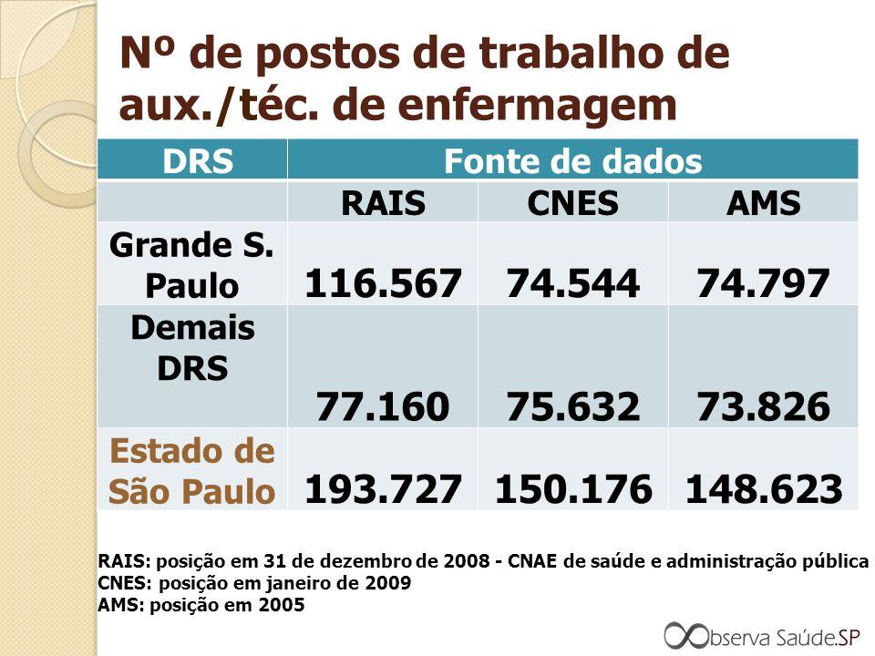 Nº de postos de trabalho de aux./téc. de enfermagem DRSFonte de dados RAISCNESAMS Grande S.
