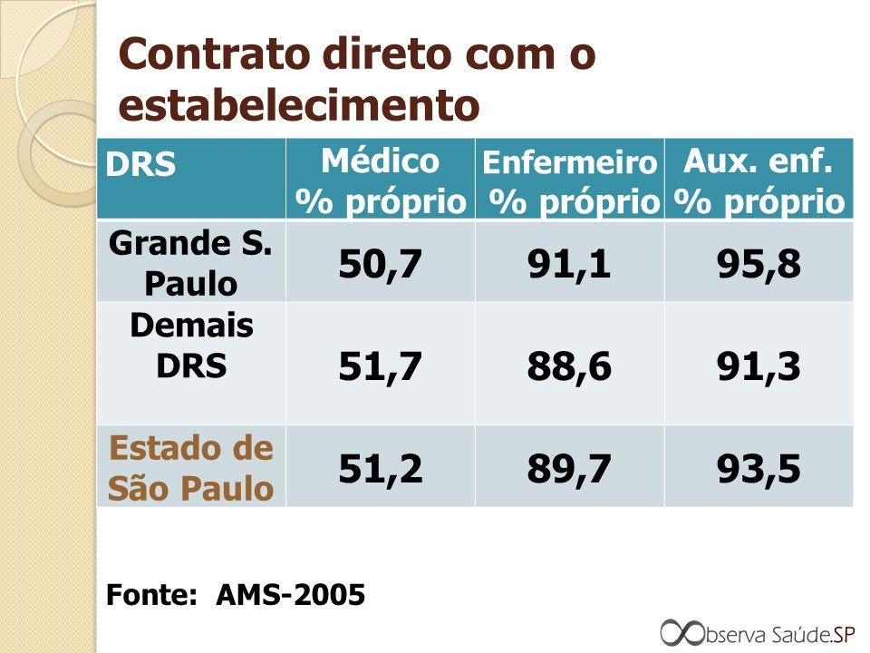 Contrato direto com o estabelecimento DRS Médico % próprio Enfermeiro % próprio Aux.