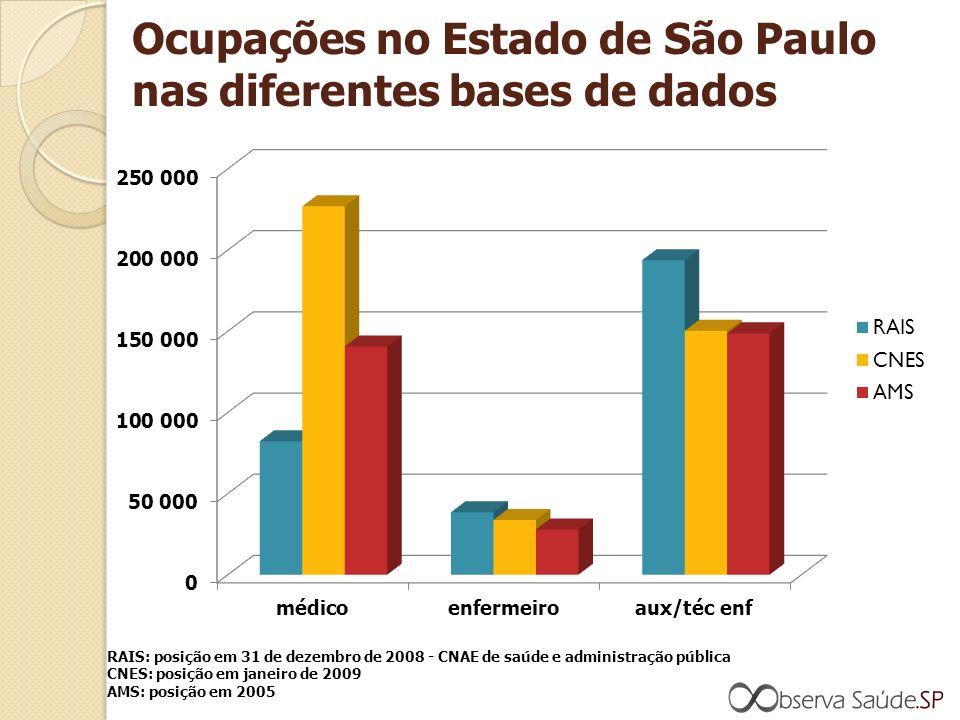 Ocupações no Estado de São Paulo nas diferentes bases de dados RAIS: posição em 31 de dezembro de 2008 - CNAE de saúde e administração pública CNES: posição em janeiro de 2009 AMS: posição em 2005