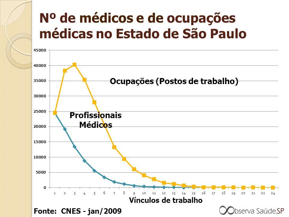 Nº de médicos e de ocupações médicas no Estado de São Paulo Ocupações (Postos de trabalho) Profissionais Médicos Vínculos de trabalho Fonte: CNES - jan/2009