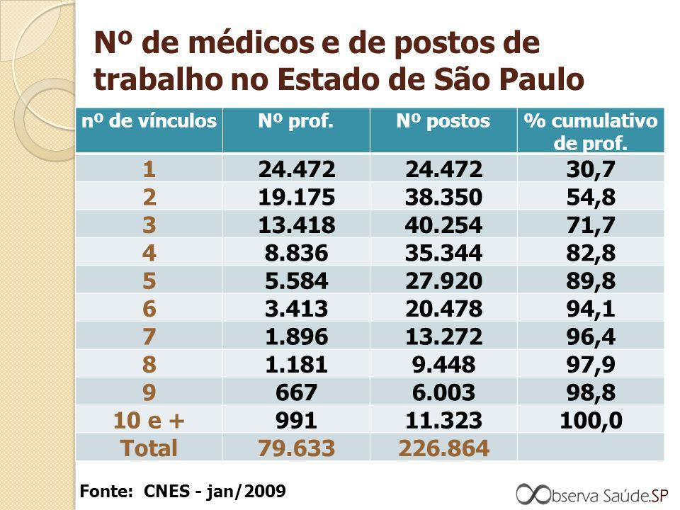 Nº de médicos e de postos de trabalho no Estado de São Paulo nº de vínculosNº prof.Nº postos% cumulativo de prof.
