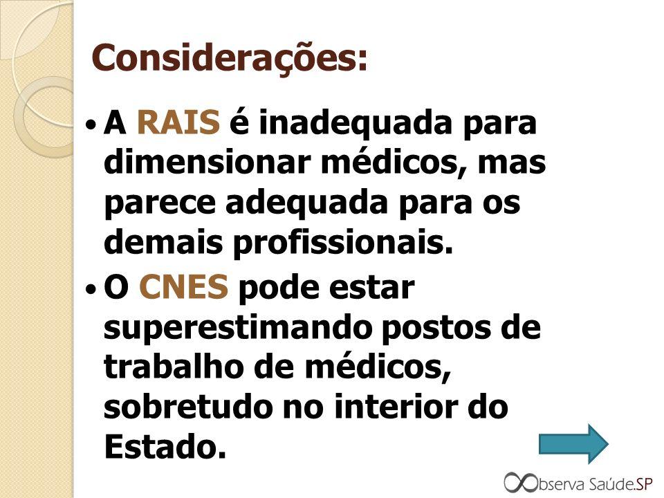 Considerações: A RAIS é inadequada para dimensionar médicos, mas parece adequada para os demais profissionais.