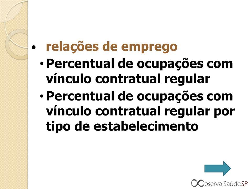 relações de emprego Percentual de ocupações com vínculo contratual regular Percentual de ocupações com vínculo contratual regular por tipo de estabelecimento
