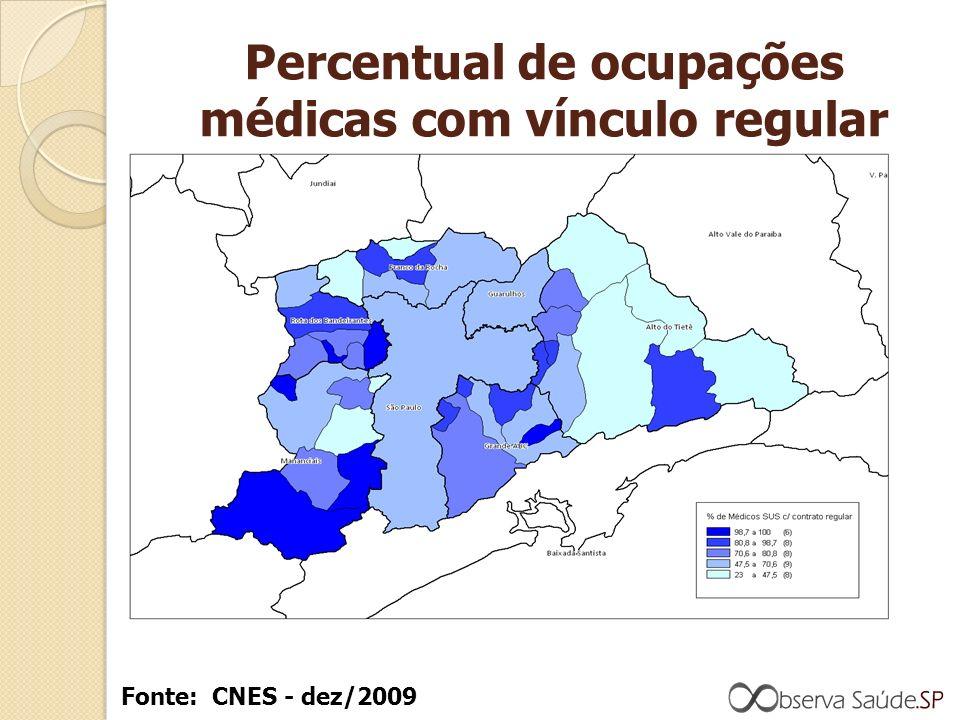 Percentual de ocupações médicas com vínculo regular Fonte: CNES - dez/2009