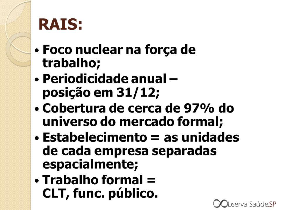RAIS: Foco nuclear na força de trabalho; Periodicidade anual – posição em 31/12; Cobertura de cerca de 97% do universo do mercado formal; Estabelecimento = as unidades de cada empresa separadas espacialmente; Trabalho formal = CLT, func.