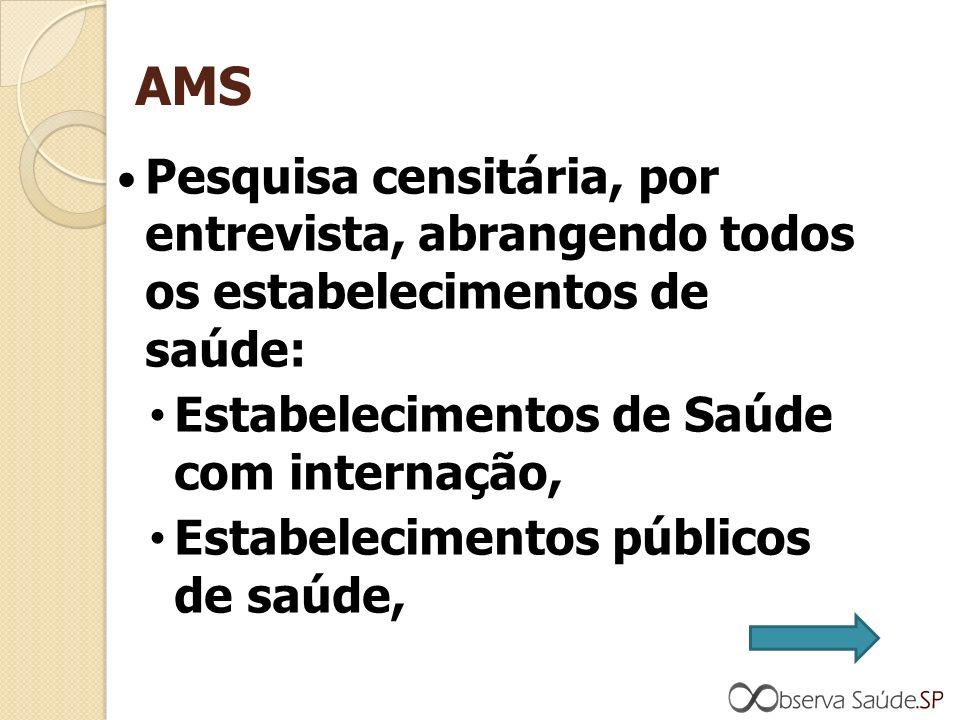AMS Pesquisa censitária, por entrevista, abrangendo todos os estabelecimentos de saúde: Estabelecimentos de Saúde com internação, Estabelecimentos públicos de saúde,
