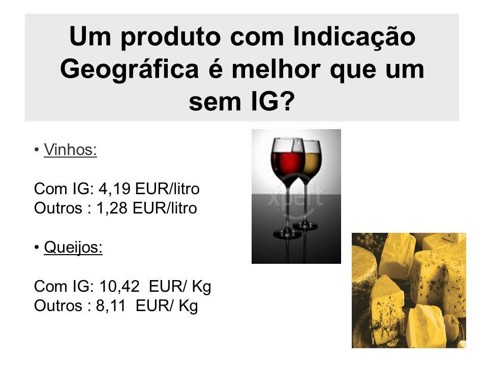 Um produto com Indicação Geográfica é melhor que um sem IG? Vinhos: Com IG: 4,19 EUR/litro Outros : 1,28 EUR/litro Queijos: Com IG: 10,42 EUR/ Kg Outr