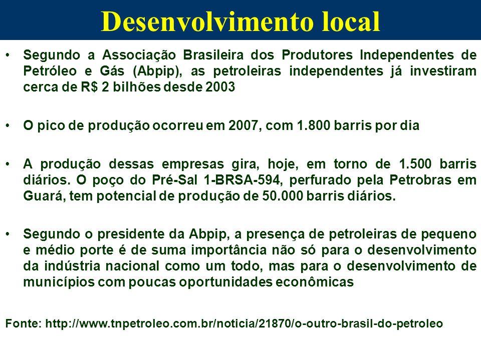 Desenvolvimento local Segundo a Associação Brasileira dos Produtores Independentes de Petróleo e Gás (Abpip), as petroleiras independentes já investir