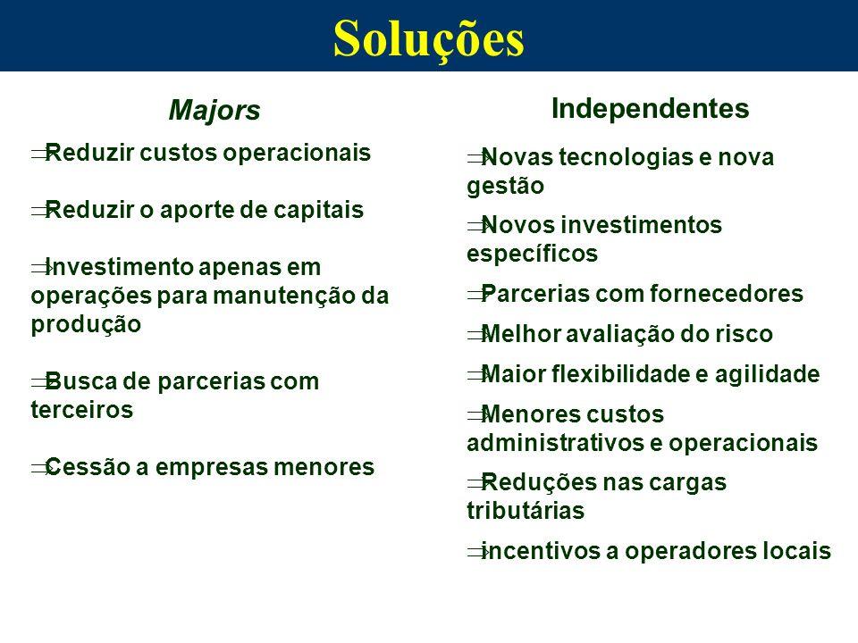 Soluções Majors Reduzir custos operacionais Reduzir o aporte de capitais Investimento apenas em operações para manutenção da produção Busca de parceri