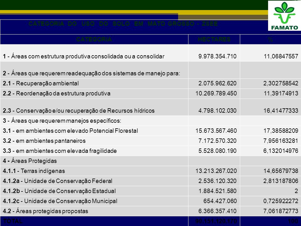 CATEGORIA DO USO DO SOLO EM MATO GROSSO - ZSEE(*) CATEGORIAHECTARES% 1 - Áreas com estrutura produtiva consolidada ou a consolidar 9.978.354.710 11,06847557 2 - Áreas que requerem readequação dos sistemas de manejo para: 2.1 - Recuperação ambiental2.075.962.6202,302758542 2.2 - Reordenação da estrutura produtiva10.269.789.45011,39174913 2.3 - Conservação e/ou recuperação de Recursos hídricos4.798.102.030 16,41477333 3 - Áreas que requerem manejos específicos: 3.1 - em ambientes com elevado Potencial Florestal15.673.567.46017,38588209 3.2 - em ambientes pantaneiros7.172.570.3207,956163281 3.3 - em ambientes com elevada fragilidade5.528.080.1906,132014976 4 - Áreas Protegidas 4.1.1 - Terras indígenas13.213.267.02014,65679738 4.1.2a - Unidade de Conservação Federal2.536.120.3202,813187806 4.1.2b - Unidade de Conservação Estadual1.884.521.5802 4.1.2c - Unidade de Conservação Municipal654.427.0600,725922272 4.2 - Áreas protegidas propostas6.366.357.4107,061872773 TOTAL90.151.120.170100