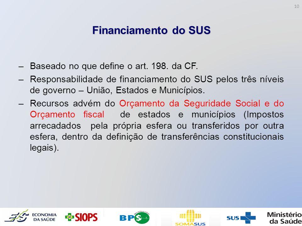 Financiamento do SUS –Baseado no que define o art. 198. da CF. –Responsabilidade de financiamento do SUS pelos três níveis de governo – União, Estados