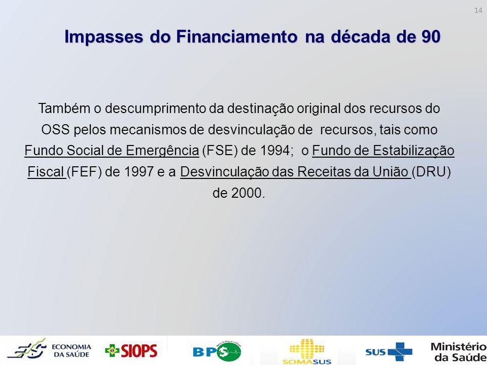 Impasses do Financiamento na década de 90 Também o descumprimento da destinação original dos recursos do OSS pelos mecanismos de desvinculação de recu
