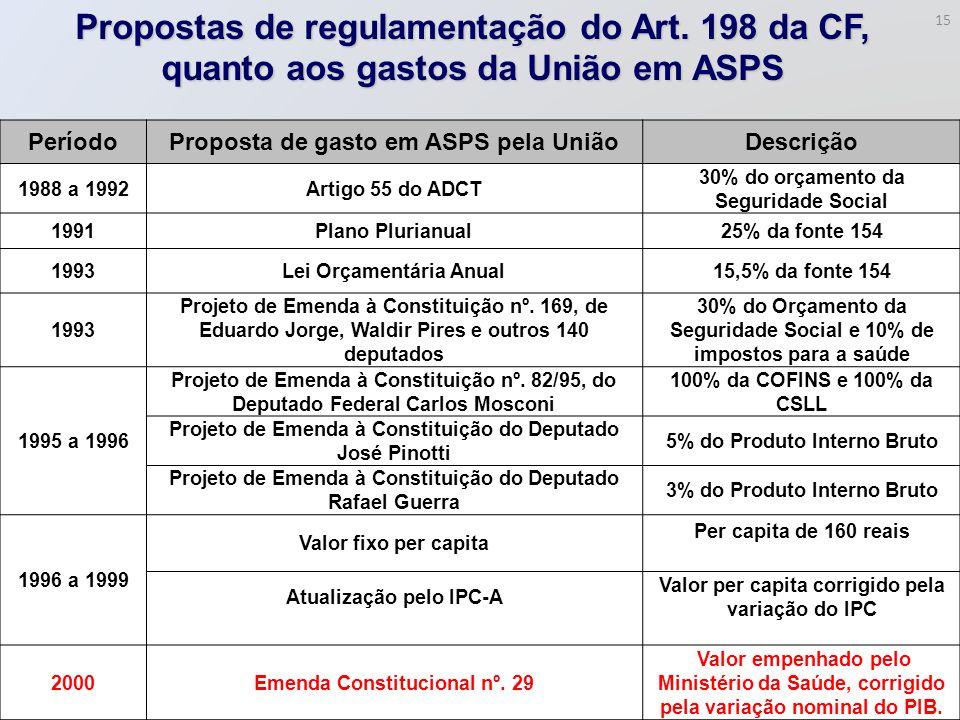 PeríodoProposta de gasto em ASPS pela UniãoDescrição 1988 a 1992Artigo 55 do ADCT 30% do orçamento da Seguridade Social 1991Plano Plurianual25% da fon