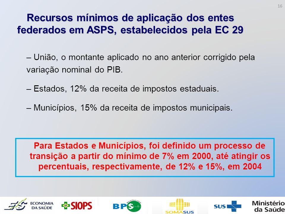 Recursos mínimos de aplicação dos entes federados em ASPS, estabelecidos pela EC 29 – União, o montante aplicado no ano anterior corrigido pela variaç