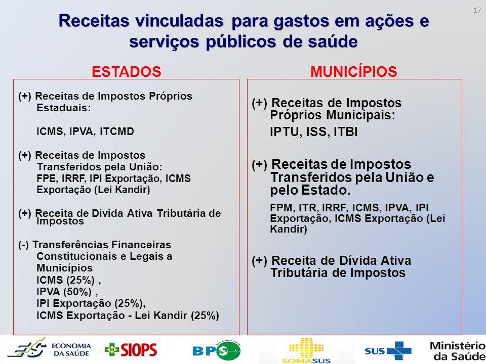 Receitas vinculadas para gastos em ações e serviços públicos de saúde ESTADOS (+) Receitas de Impostos Próprios Estaduais: ICMS, IPVA, ITCMD (+) Recei