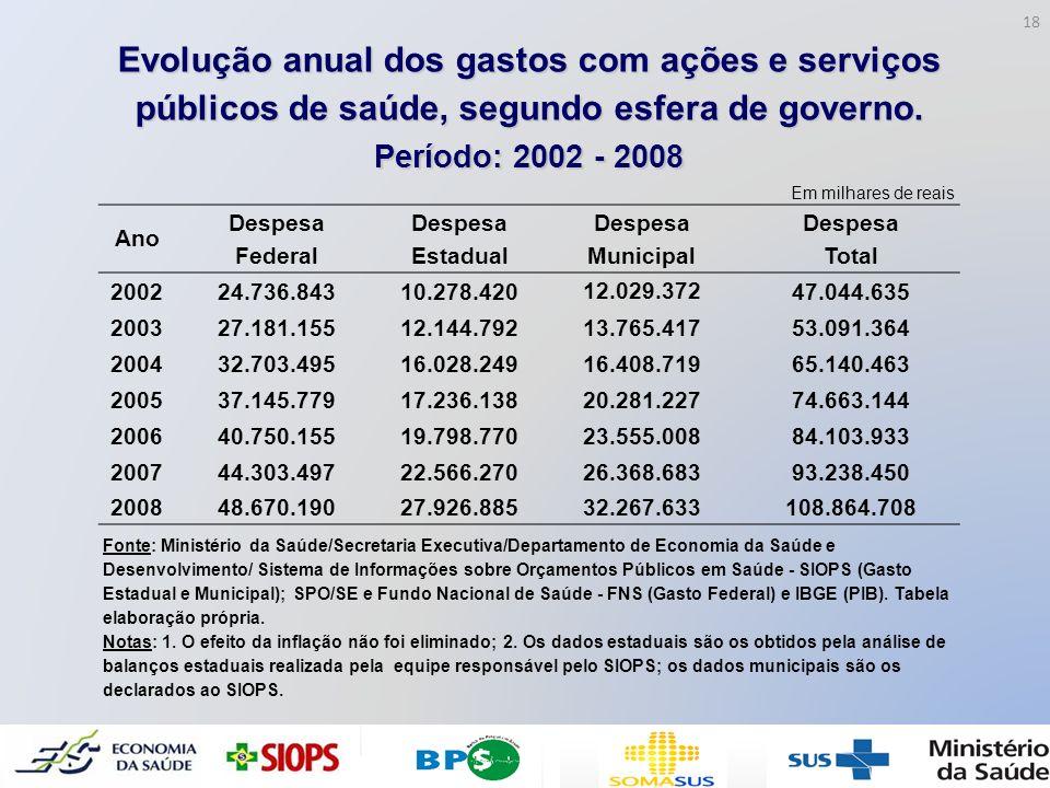 Evolução anual dos gastos com ações e serviços públicos de saúde, segundo esfera de governo. Período: 2002 - 2008 Em milhares de reais Ano Despesa Fed