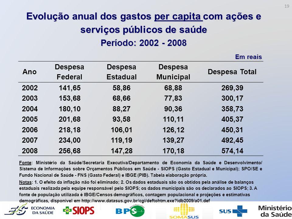 Evolução anual dos gastos per capita com ações e serviços públicos de saúde Período: 2002 - 2008 Em reais Ano Despesa Federal Despesa Estadual Despesa