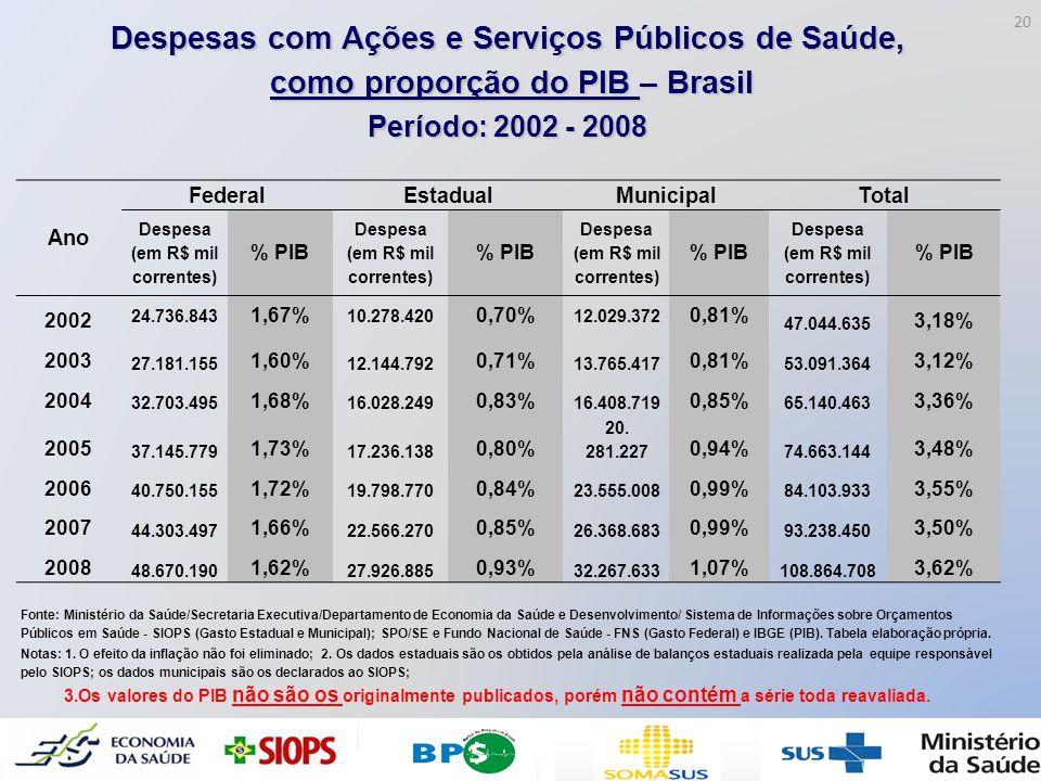 Despesas com Ações e Serviços Públicos de Saúde, como proporção do PIB – Brasil como proporção do PIB – Brasil Período: 2002 - 2008 Ano FederalEstadua