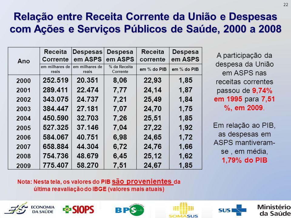 Relação entre Receita Corrente da União e Despesas com Ações e Serviços Públicos de Saúde, 2000 a 2008 A participação da despesa da União em ASPS nas