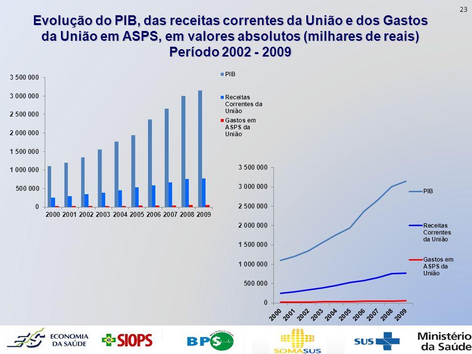 Evolução do PIB, das receitas correntes da União e dos Gastos da União em ASPS, em valores absolutos (milhares de reais) Período 2002 - 2009 23