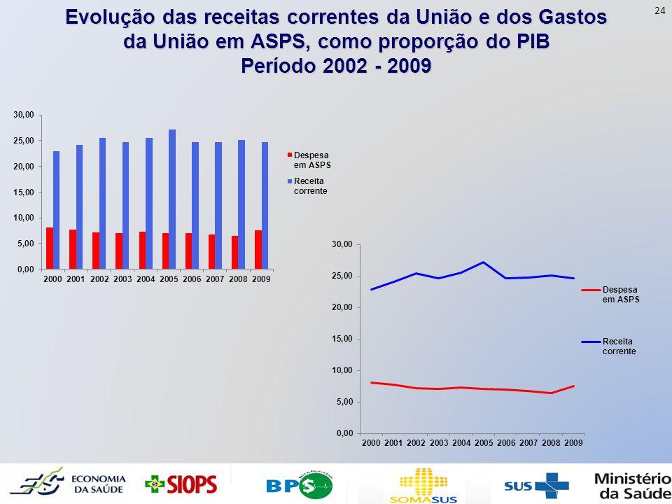 Evolução das receitas correntes da União e dos Gastos da União em ASPS, como proporção do PIB Período 2002 - 2009 24