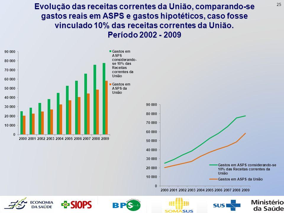 Evolução das receitas correntes da União, comparando-se gastos reais em ASPS e gastos hipotéticos, caso fosse vinculado 10% das receitas correntes da
