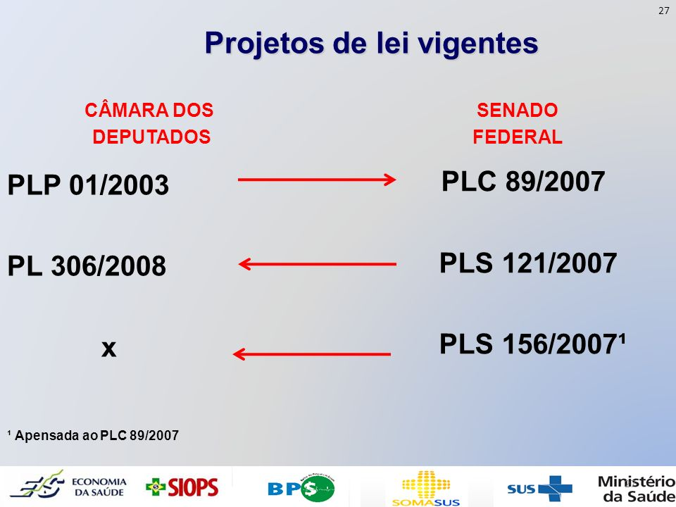 Projetos de lei vigentes CÂMARA DOS DEPUTADOS PLP 01/2003 PL 306/2008 x SENADO FEDERAL PLC 89/2007 PLS 121/2007 PLS 156/2007¹ ¹ Apensada ao PLC 89/200