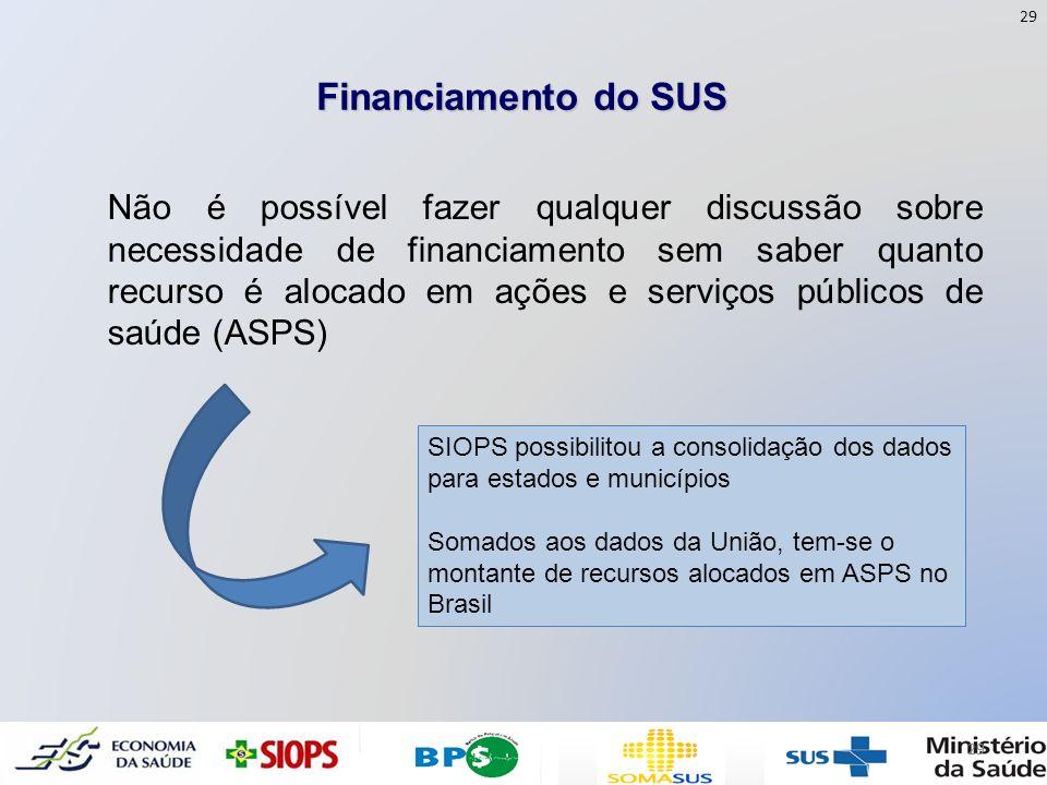 Financiamento do SUS Não é possível fazer qualquer discussão sobre necessidade de financiamento sem saber quanto recurso é alocado em ações e serviços
