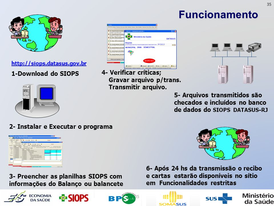 http://siops.datasus.gov.br 1-Download do SIOPS 2- Instalar e Executar o programa 5- Arquivos transmitidos são checados e incluídos no banco de dados