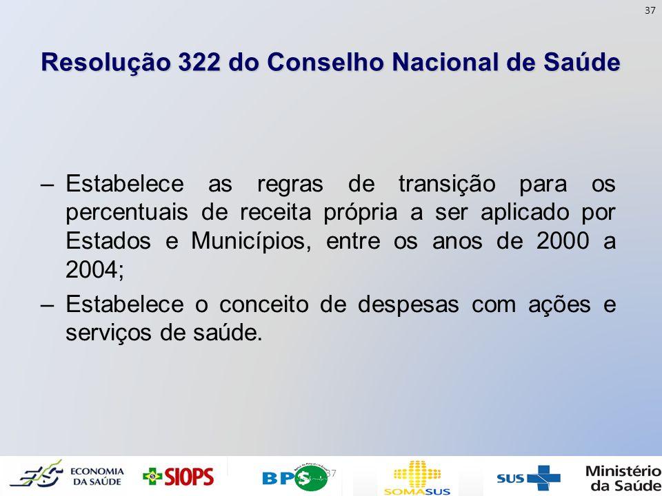 Resolução 322 do Conselho Nacional de Saúde –Estabelece as regras de transição para os percentuais de receita própria a ser aplicado por Estados e Mun