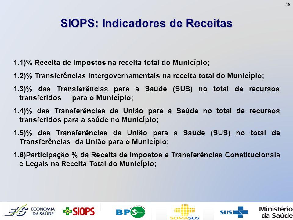 SIOPS: Indicadores de Receitas 1.1)% Receita de impostos na receita total do Município; 1.2)% Transferências intergovernamentais na receita total do M