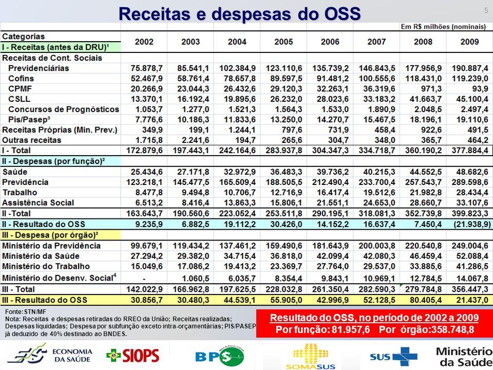 Receitas e despesas do OSS Fonte:STN/MF Nota: Receitas e despesas retiradas do RREO da União; Receitas realizadas; Despesas liquidadas; Despesa por su