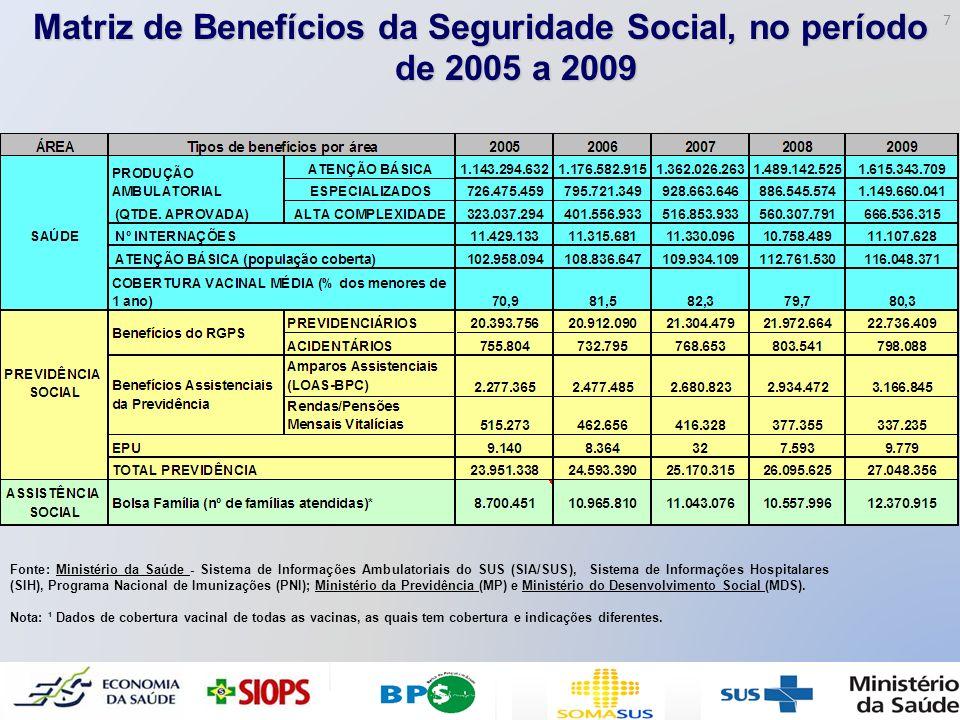 Matriz de Benefícios da Seguridade Social, no período de 2005 a 2009 Fonte: Ministério da Saúde - Sistema de Informações Ambulatoriais do SUS (SIA/SUS