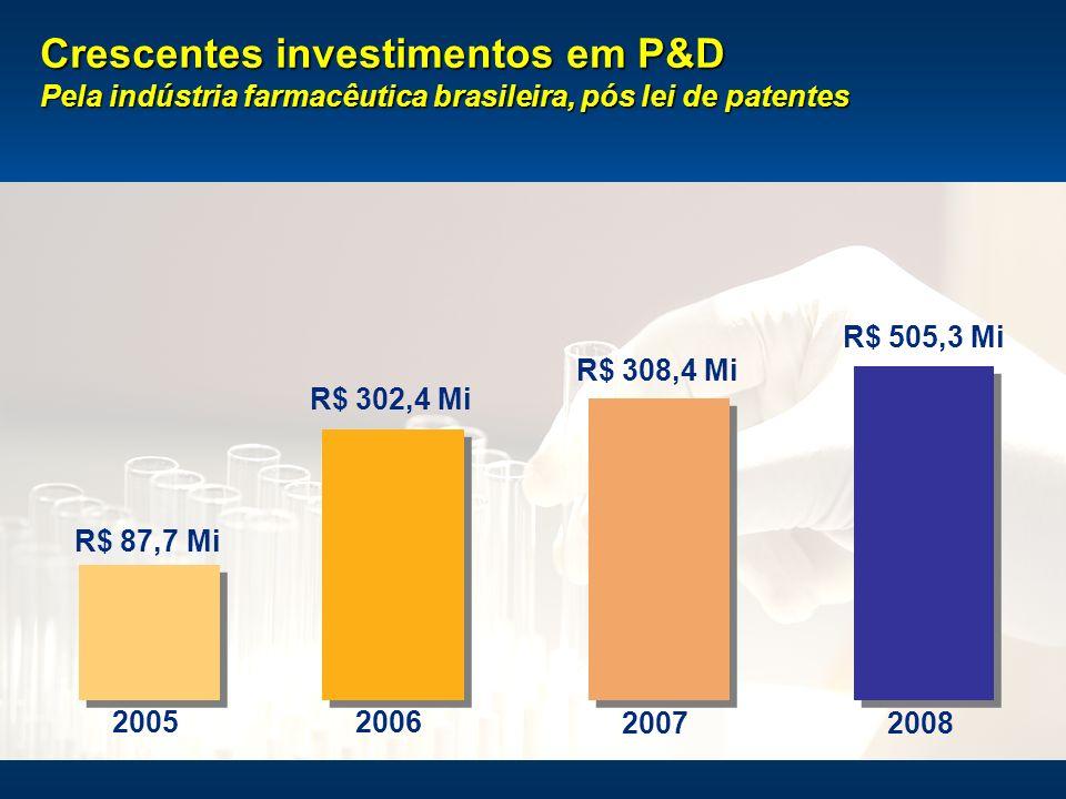 15 R$ 87,7 Mi R$ 302,4 Mi R$ 308,4 Mi R$ 505,3 Mi 20052006 2007 2008 Crescentes investimentos em P&D Pela indústria farmacêutica brasileira, pós lei d